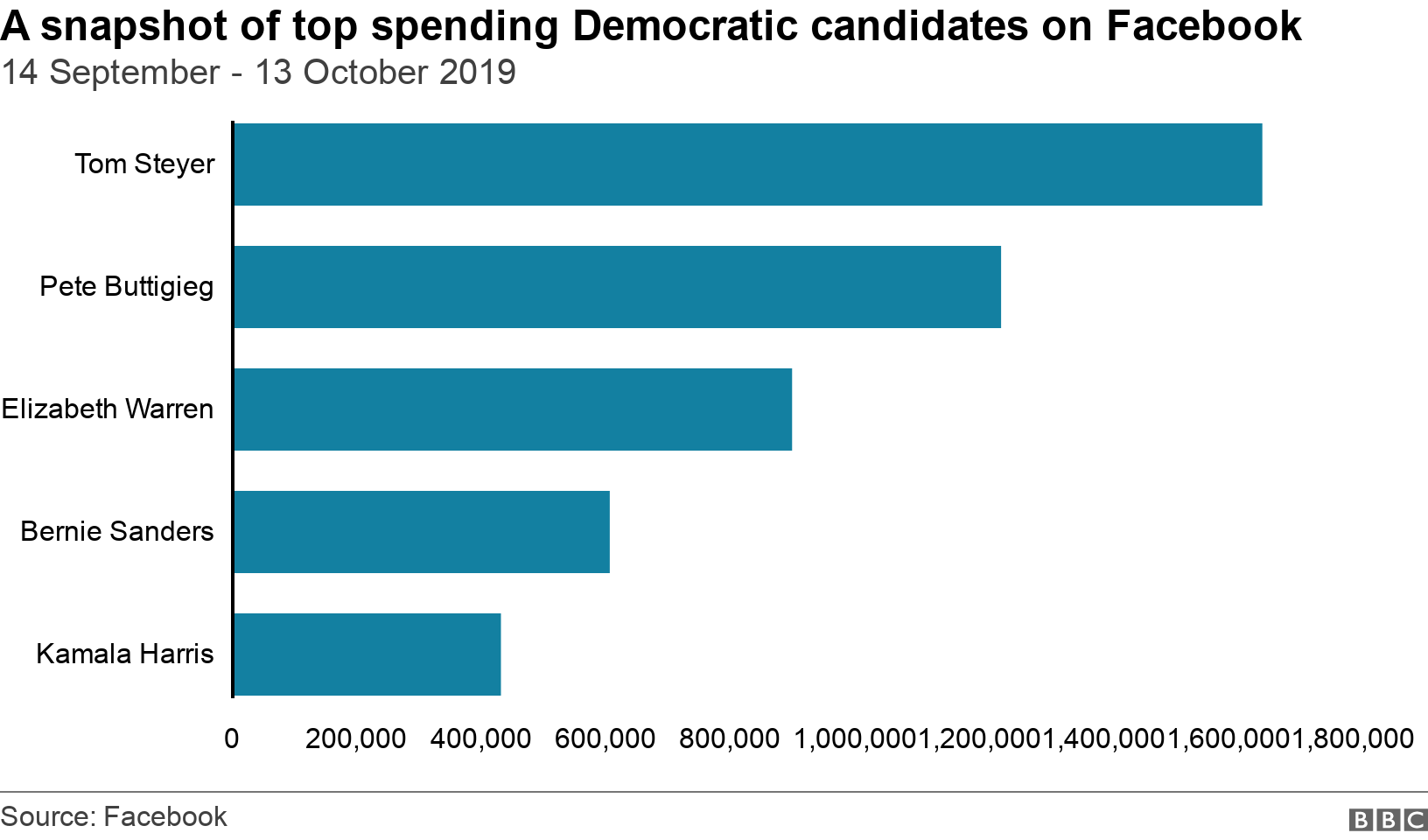 A snapshot of top spending Democratic candidates on Facebook. 14 September - 13 October 2019.  .