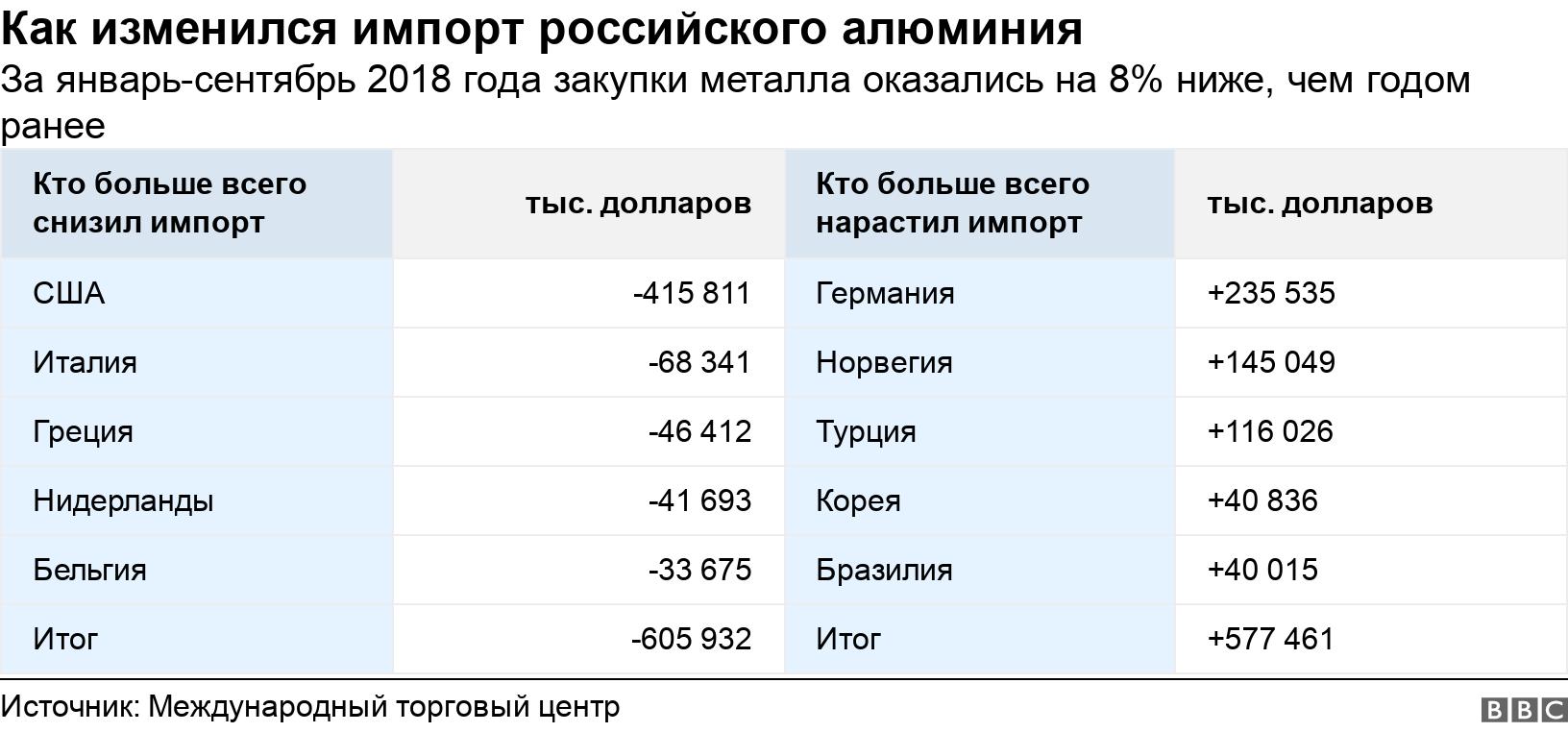Как изменился импорт российского алюминия . За январь-сентябрь 2018 года закупки металла оказались на 8% ниже, чем годом ранее.  .