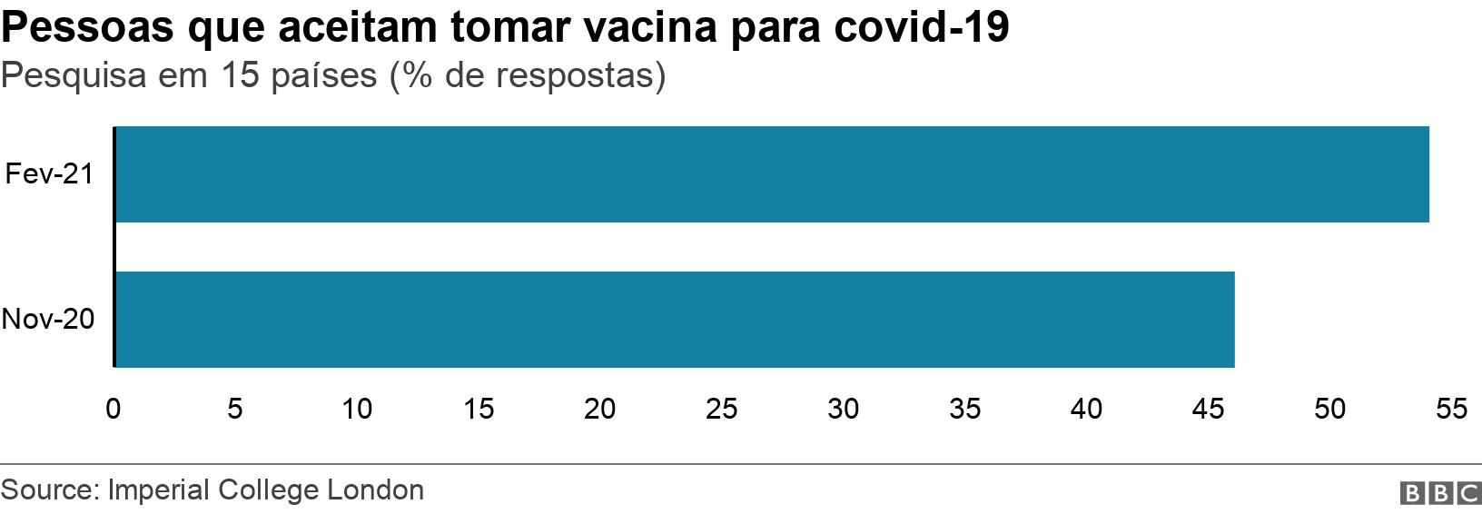 Pessoas que aceitam tomar vacina para covid-19. Pesquisa em 15 países (% de respostas).  .