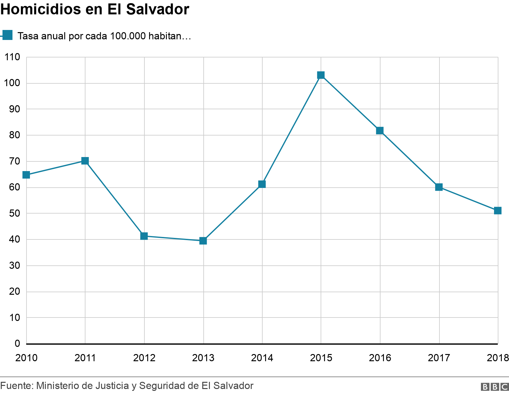 Homicidios en El Salvador. . Gráfico de la tasa de homicidios en El Salvador .
