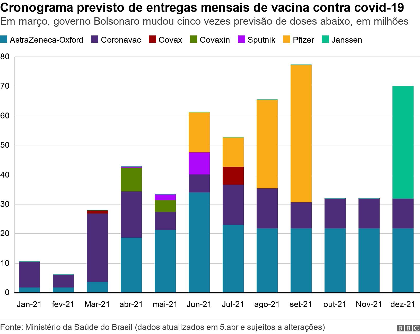 Cronograma previsto de entregas mensais de vacina contra covid-19. Em março, governo Bolsonaro mudou cinco vezes previsão de doses abaixo, em milhões.  .