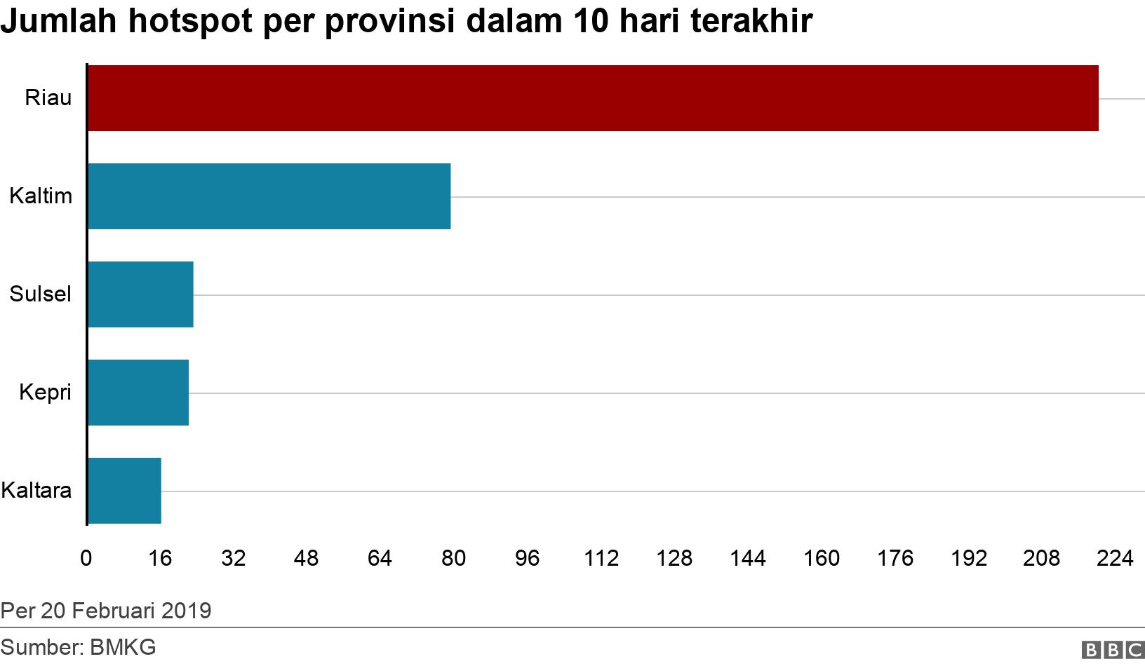 Jumlah hotspot per provinsi dalam 10 hari terakhir. .  Per 20 Februari 2019.