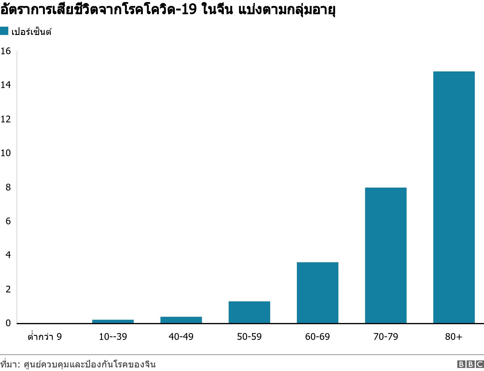 อัตราการเสียชีวิตจากโรคโควิด-19 ในจีน แบ่งตามกลุ่มอายุ. .  .