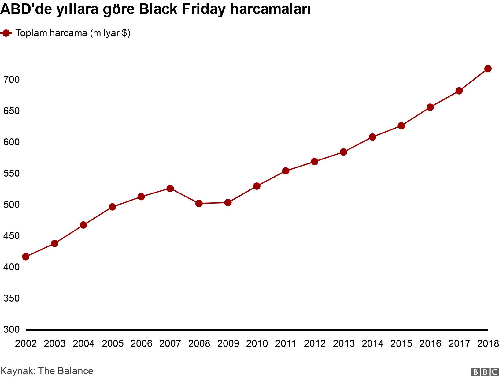 ABD'de yıllara göre Black Friday harcamaları. .  .