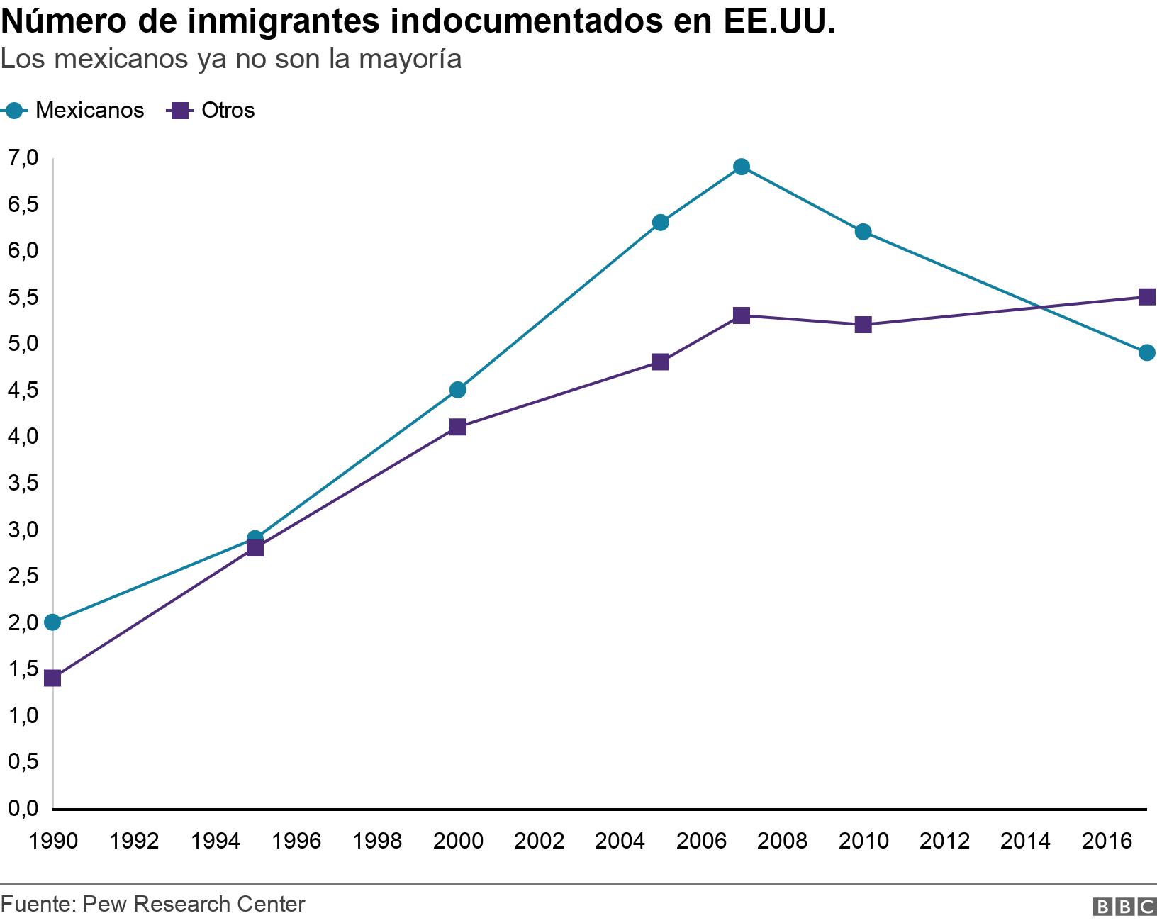 Número de inmigrantes indocumentados en EE.UU.. Los mexicanos ya no son la mayoría.  .