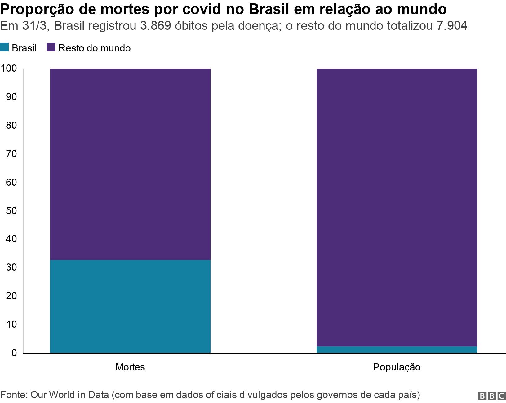 Proporção de mortes por covid no Brasil em relação ao mundo. Em 31/3, Brasil registrou 3.869 óbitos pela doença; o resto do mundo totalizou 7.904.  .