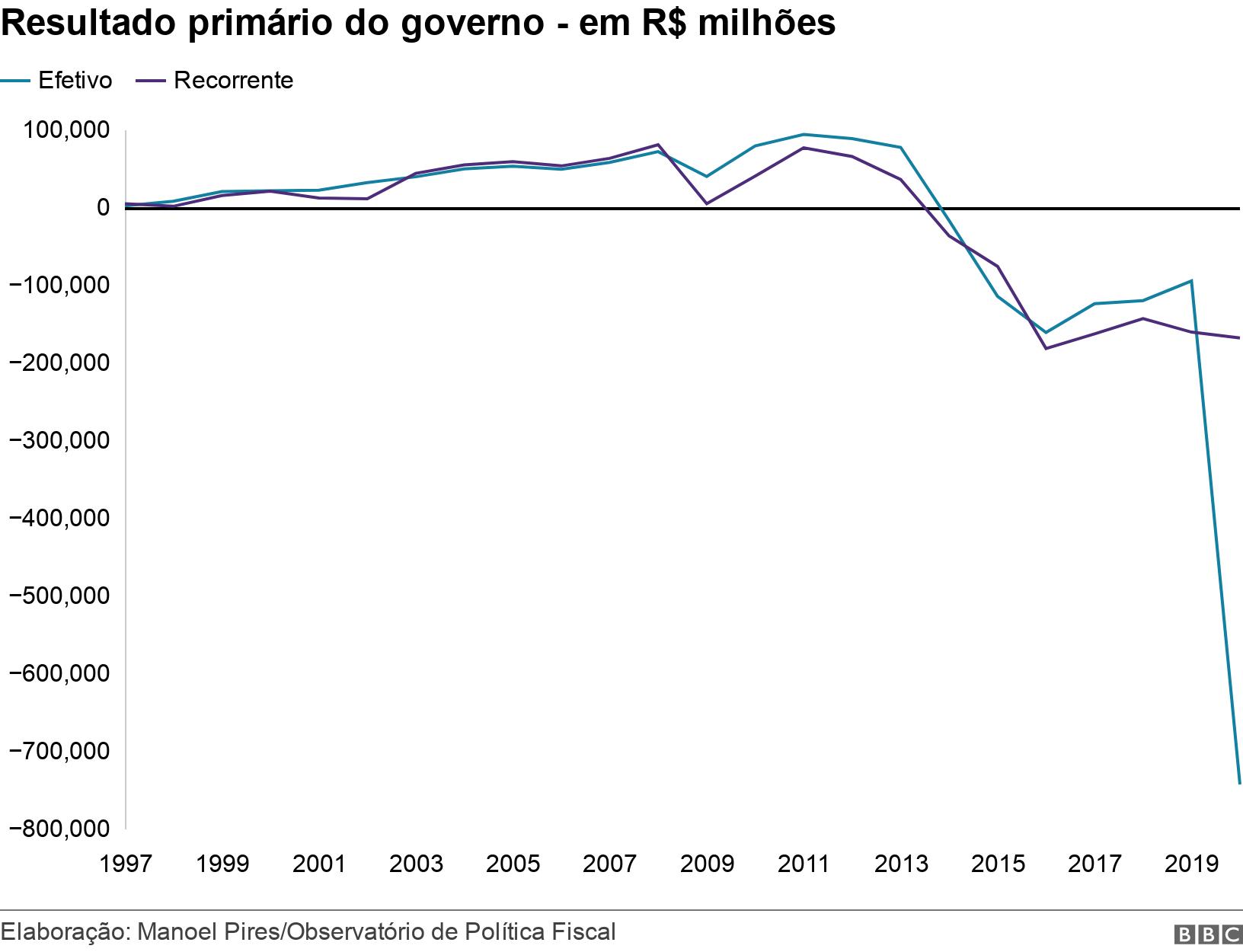 Resultado primário do governo - em R$ milhões. .  .